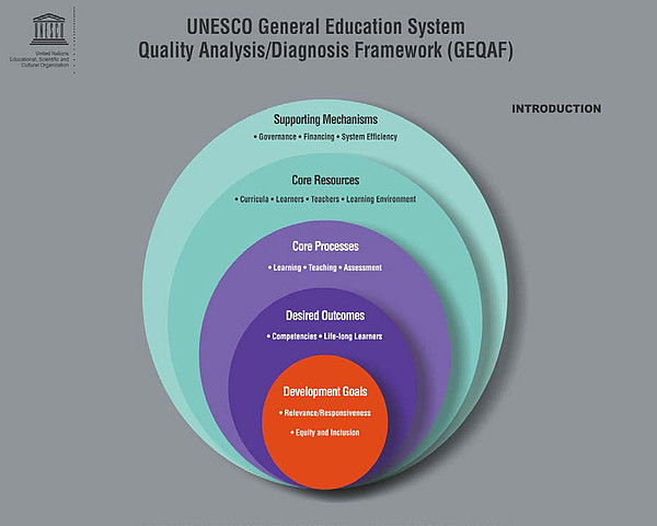 General Education System Quality Analysis/Diagnosis Framework (GEQAF)